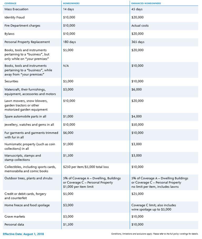 Enhanced Homeowners Insurance